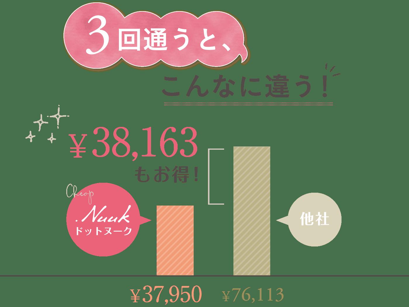 他社と比較するとドットヌークの脱毛は3回通うと¥38,163もお得!